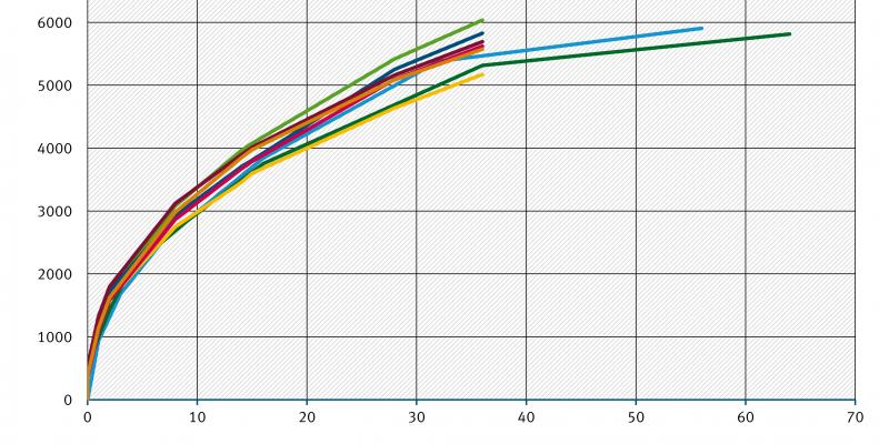 Kurvendiagramm: Die TOC-Abgabe aus einem Armierungsputz steigt auf etwa 5.000 bis 6.000 mg /m² nach etwa 35 Tagen, je nach Variation der Prüfbedingungen