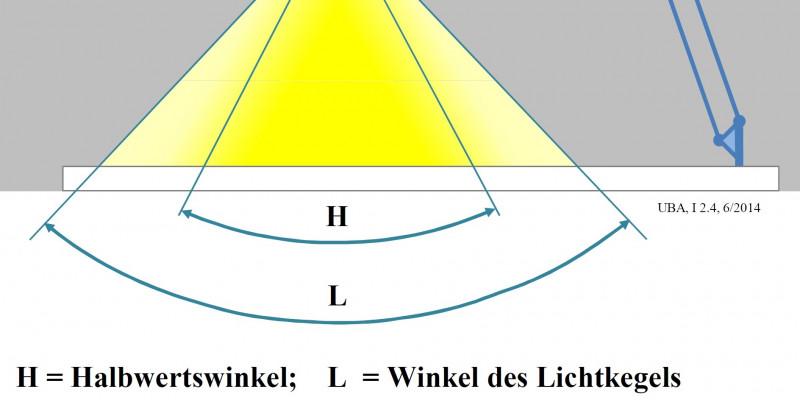 Eine Lampe strahlt innerhalb eines bestimmten Winkels Licht ab. Der Winkel, in dem die Lichtstärke im Vergleich zum Zentrum des Lichtkegels auf den halben Wert sinkt, wir als Halbwertswinkel bezeichnet.