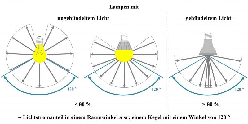 """Als """"Lampe mit gebündeltem Licht"""" gilt eine Lampe dann, wenn sie mindestens 80 Prozent ihres Lichts in einem Winkel von 120 ° ausstrahlt."""