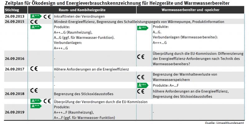 Zu verschiedenen Stichtagen gibt es Änderungen für Raum- und Kombiheizgeräte und Warmwasserbereiter und -speicher. Die erste Stufe ist am 26.09.2013: Inkrafttreten der Verordnungen. Die letzte Stufe ist 26.09.2019.