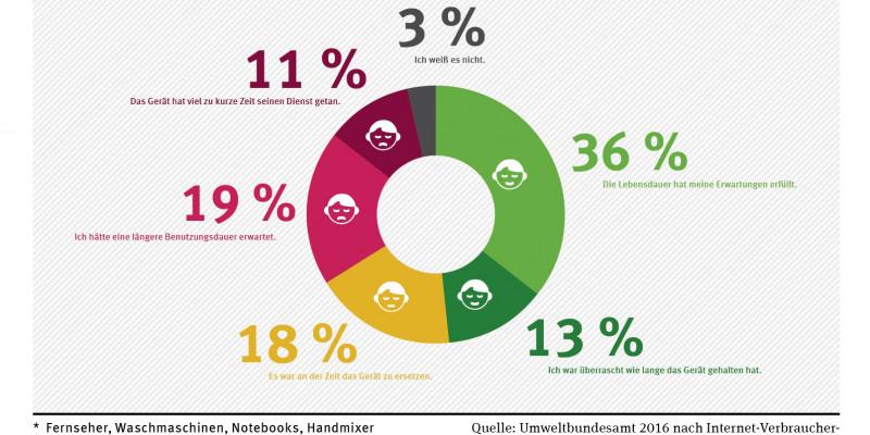 Tortendiagramm, Ergebnisse einer Internet-Verbraucherbefragung der Universität Bonn zur Zufriedenheit mit der Lebensdauer von Elektrogeräten. 36%: Die Lebensdauer hat meine Erwartungen erfüllt, 19%: Ich hätte eine längere Benutzungsdauer erwartet ...