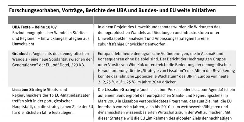 Liste der Forschungsvorhaben, Vorträge, Berichte des UBA sowie Bundes- und EU-weite Initiativen