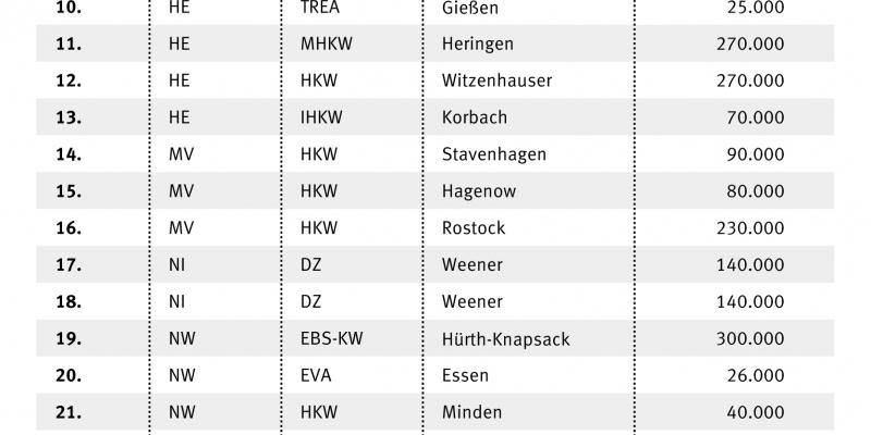 Liste der Anlagen zur thermischen Entsorgung samt Kapazitäten und Standort