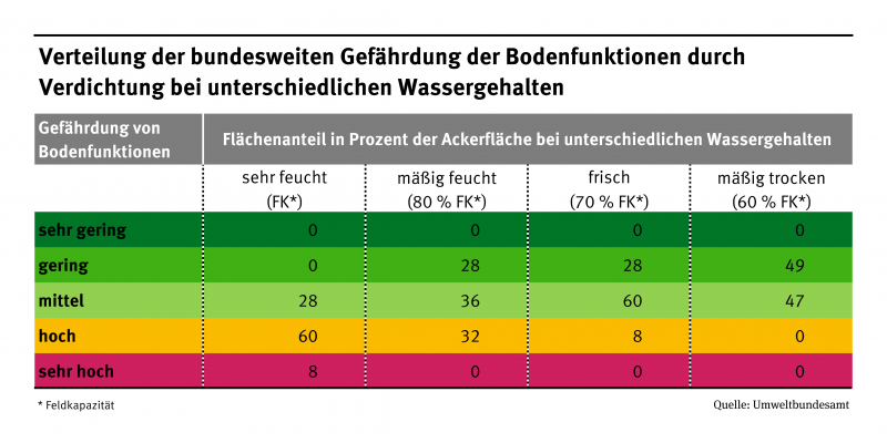 Spreadsheet: A high level of moisture increases the threat of soil compaction. Very moist areas in Germany are threatened by more than 60 percent.