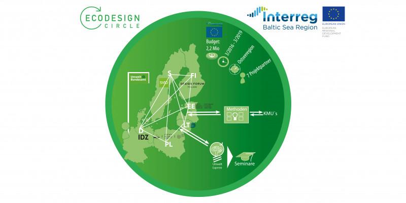 Schaubild: Designzentren in den Ländern Deutschland, Dänemark, Schweden, Finnland, Estland, Litauen, Lettland und Polen sind miteinander vernetzt. Ein Austasuch besteht mit KMUs und Umweltexperten. Budget: 2,2 Millionen, Laufzeit: 3/16 - 3/19