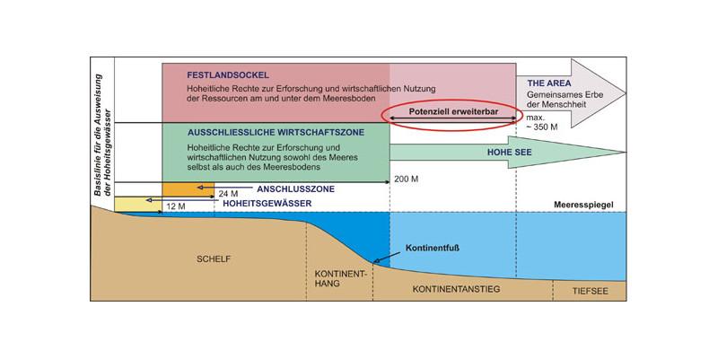 Die Abbildung zeigt einen Querschnitt der verschiedenen maritimen Zonen nach dem SRÜ