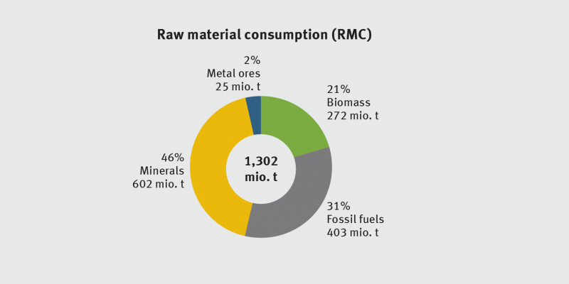 In the year 2011, resource consumption in Germany amounted to 1.3 billion tonnes. This is 16.2 tonnes per capita and year or 44 kg per capita and day. Minerals had the greatest share with 46 %.