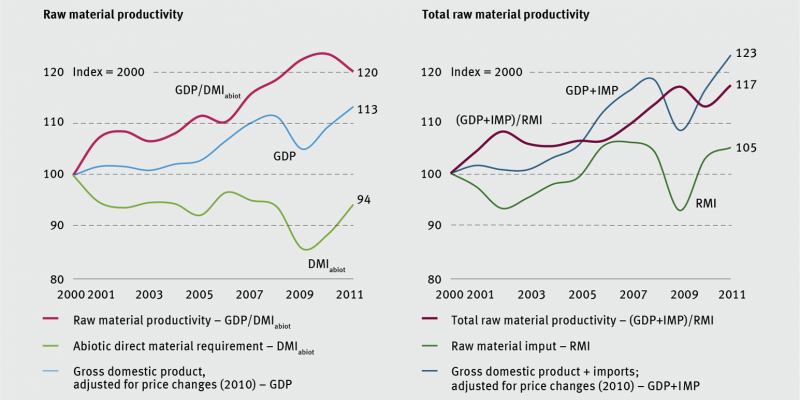 Total raw material productivitiy in Germany has increased by 17% since the year 2000.