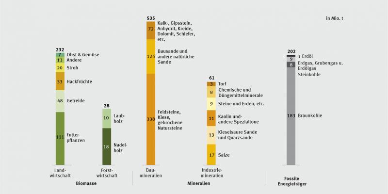 Balkendiagramm zur genutzten Ressourcenentnahme in Deutschland in 2013