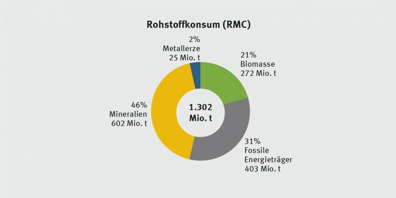 Diagramm zum Rohstoffkonsum in Deutschland 2011: Der deutsche Rohstoffkonsum lag im Jahre 2011 bei rund 1,3 Milliarden Tonnen. Das waren 16,2 Tonnen pro Kopf und Jahr oder 44 kg pro Kopf und Tag. Mineralische Rohstoffe waren dabei mit 46 % die größte Kategorie.
