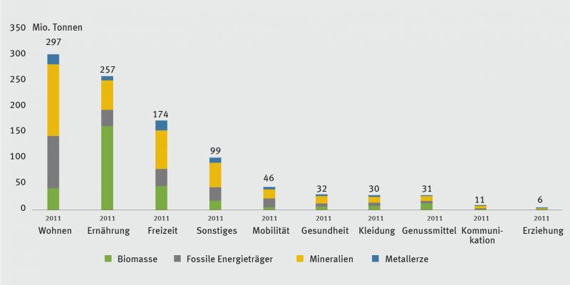 Balkendiagramm: Rohstoffkonsum der privaten Haushalte in Deutschland nach Konsumfeldern und Rohstoffkategorien 2011: Wohnen und Ernährung tragen mit einem Anteil von je etwa 30% am stärksten zum privaten Rohstoffkonsum bei.