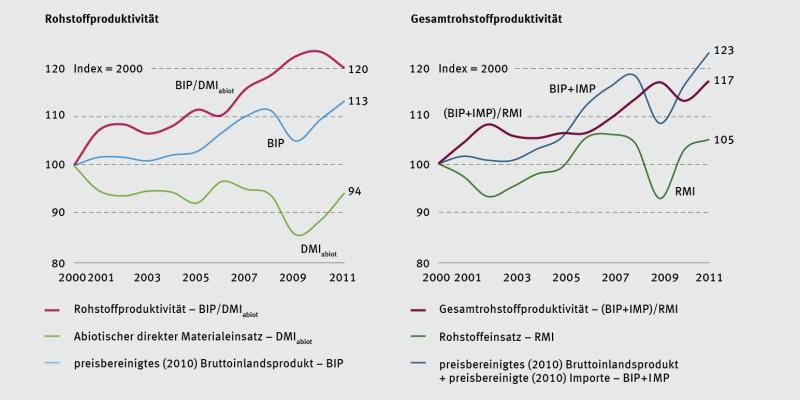 Grafik: Entwicklung der wirtschaftlichen Rohstoffproduktivität in Deutschland 2000-2011: Die Gesamtrohstoffproduktivität ist in Deutschland seit dem Jahre 2000 um 17% gestiegen.