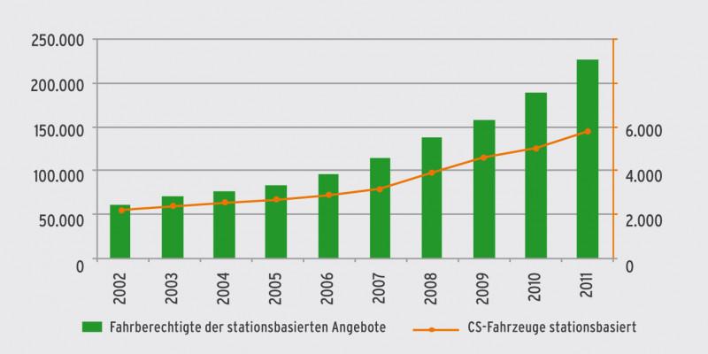 Ein Balkendiagramm zeigt die positive Entwicklung des Car-Sharing in Deutschland: von etwa 60.000 Angeboten in 2002 bis hin zu etwa 230.000 im Jahr 2011.