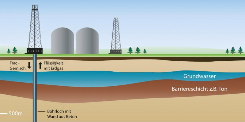 Schematische Darstellung einer Schiefergasbohrung mit Bohrturm und verschiedenen Gesteinsschichten, in die das Wasser-Chemikalien-Gemisch mit Hochdruck gepumpt wird.