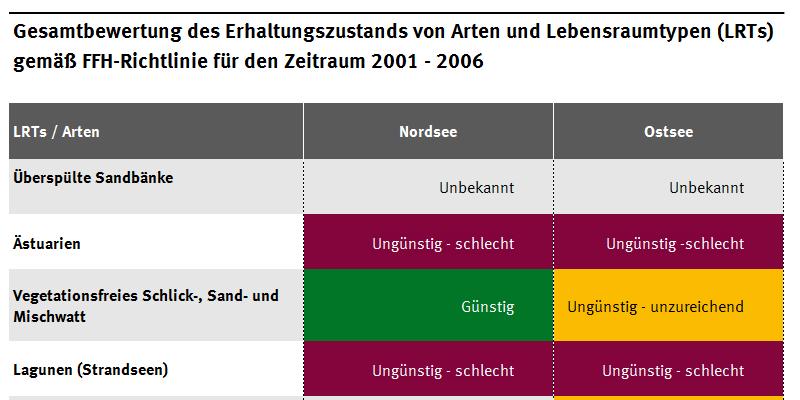 Gesamtbewertung des Erhaltungszustands von Arten und Lebensraumtypen (LRTs) gemäß FFH-Richtlinie für den Zeitraum 2001-2006, von unbekannt bzw. ungünstig bis günstig