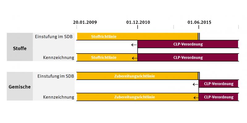 Übergang von der Stoffrichtlinie zur CLP-Verordnung