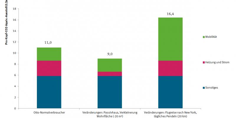 Beispielhafte Abweichungen vom durchschnittlichen CO2-äquiv.-Ausstoß
