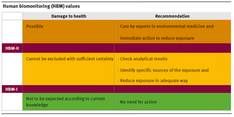 Human biomonitoring (HBM) values recooment action if damage to health is possible