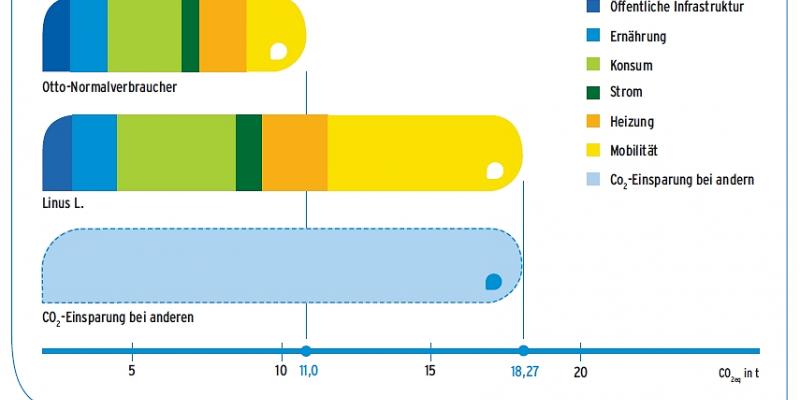 Die CO2eq-Bilanz von Linus L. liegt mit 18,27 t weit über dem Durchschnitt von 11 Tonnen.