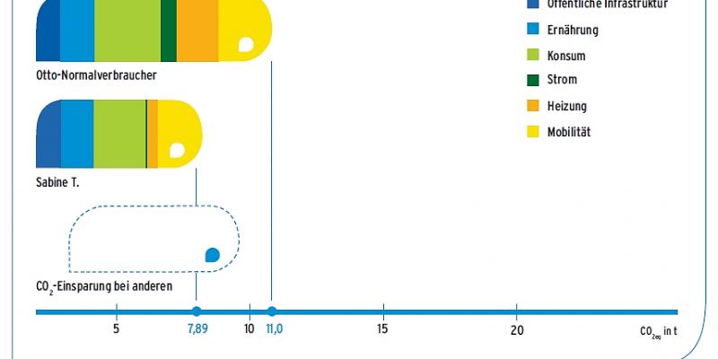 Sabine T. liegt mit 7,89 Tonnen CO2e unter dem Treibhausgasausstoß des Otto-Normalverbrauchers (11 t Co2e)