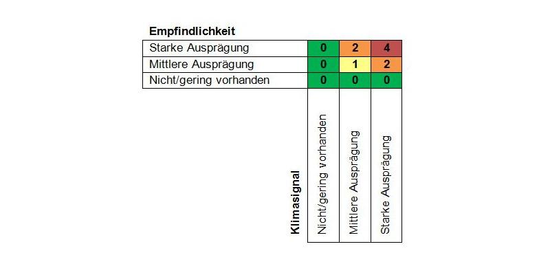 Tabelle zur Ermittlung des Betroffenheitswertes in Bezug auf die Empfindlichkeit und das Klimasignal (geringe bis starke Ausprägung)