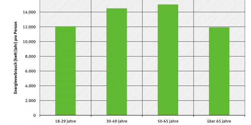 Gesamtenergieverbrauch pro Kopf nach Alter