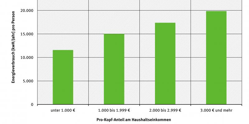 Gesamtenergieverbrauch pro Kopf nach Einkommen