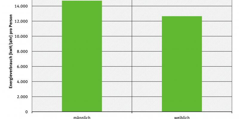 Gesamtenergieverbrauch pro Kopf nach Geschlecht