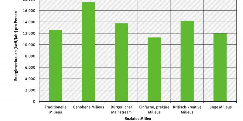 Gesamtenergieverbrauch pro Kopf nach sozialen Milieus