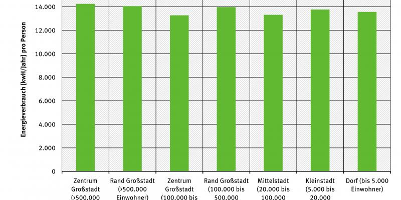 Gesamtenergieverbrauch pro Kopf nach Wohnort
