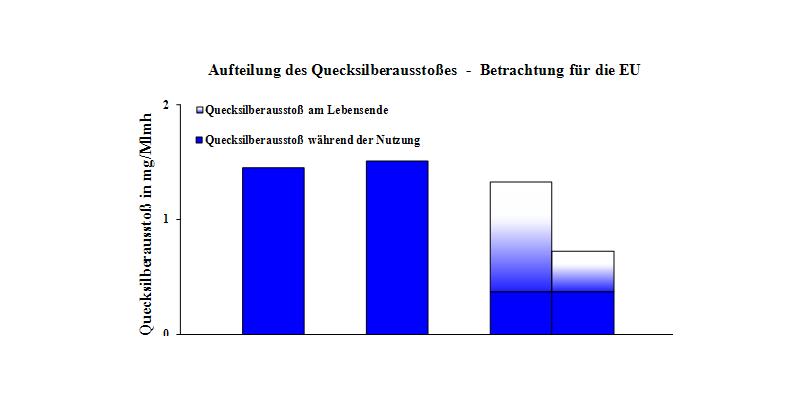Grafik: Links Balken für zwei Glühlampen (mit 54 Watt), rechts zwei Balken für eine KLL (13 W): eine mit 4 mg Quecksilber und eine weitere mit und eine weitere mit 1,5 mg. Die Bilanz für die KLL ist positiv.