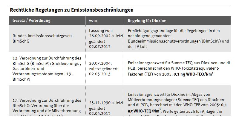 Überblick Gesetze/Verordnungen zum Thema Dioxine. Es wird jeweils das Gesetz, das Datum des Gesetzes und die darin enthaltenen Regelungen zum Thema Dioxine aufgelistet.