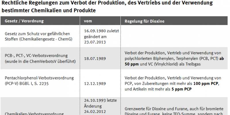 Rechtliche Regelungen zum Verbot der Produktion, des Vertriebs & Verwendung bestimmter Chemikalien, Tabelle
