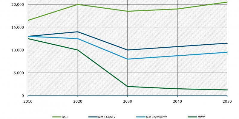 Im Gegensatz zum globalen Trend zeigt die Prognose für Deutschland, dass die F-Gas-Emissionen bis 2050 gesenkt werden können.