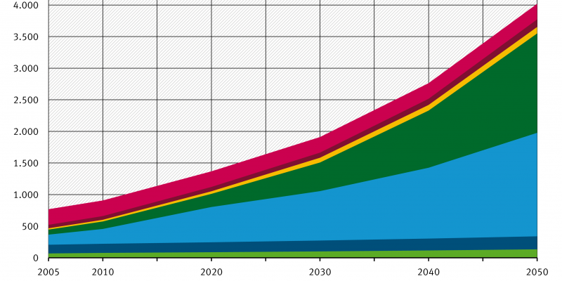 Prognose: Zwischen 2005 und 2050 steigen die globalen Emissionen von F-Gas von ca. 800 auf ca. 4.000 Megatonnen Kohlendioxid-Äquivalent