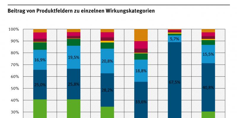 Das Balkendiagramm zeigt, dass Wohnen und Mobilität die Umwlet am meisten belasten. Aber auch Lebensmittel haben einen recht hochen Anteil.