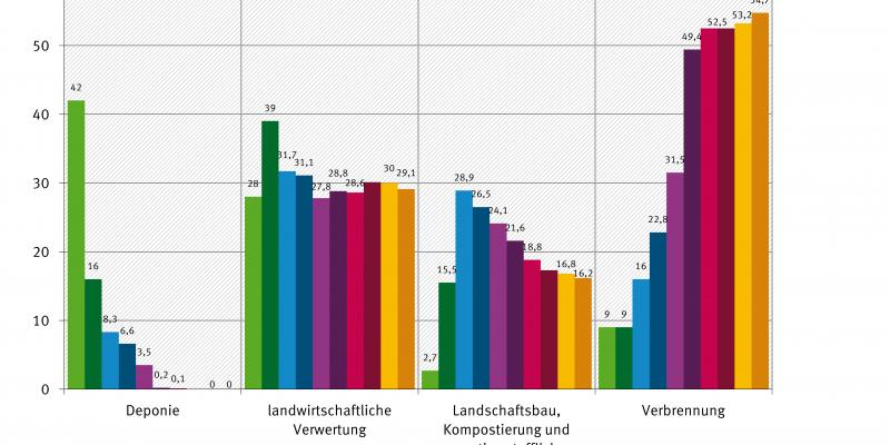 Grafik: Der Vergleich der Jahre 1991-2011 zeigt, dass Klärschlamm früher eher dponiert wurde, während er heute zu 54,7 Prozent verbrannt wird. Etwa ein Drittel wurde und wird von der Landwirtschaft genutzt.