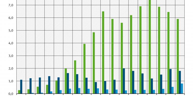 Die Zeitreihe zeigt die Entwicklung von Import (größter Anteil), Export und Transit 1995-2012 von notifizierungspflichtigen Abfällen.