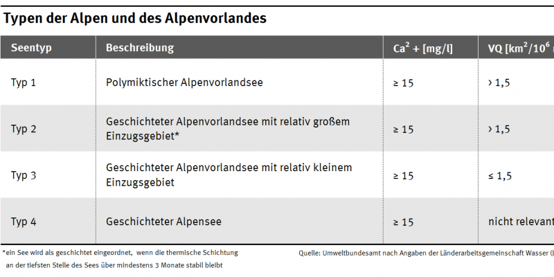 Die Tabelle zeigt die Typen der Alpen und des Alpenvorlandes und definiert den Calciumbereich und den Volumenquotienten für den jeweiligen Seetyp.