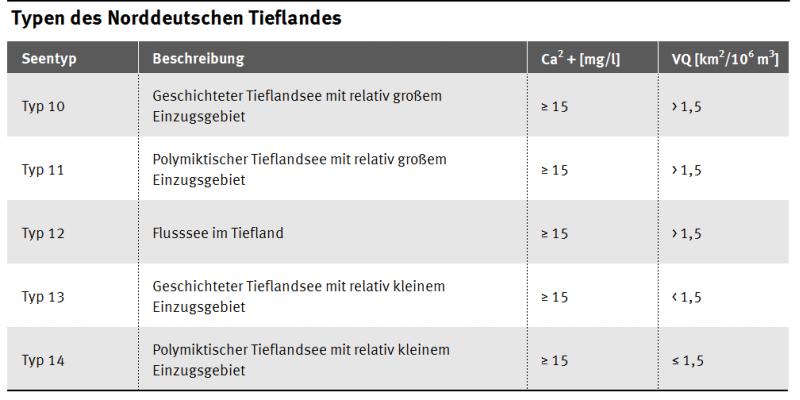 Die Seentypen 10-14 gehören zu den Typen des Norddeutschen Tieflandes