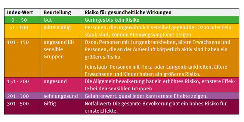 Tabelle mit Grenzwerten zur gesundheitlichen Belastung