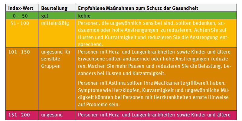 Liste mitIndex-Werten udn entsprechenden Empfehlungen zum Schutz der Gesundheit bei hohen Feinstaubbelastungen