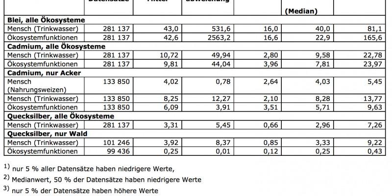 Prozentualer von BLei, Cadmium und Quecksilber in Ökosystemen