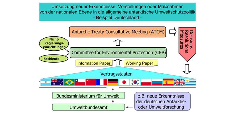Schematische Darstellung, welche Instanzen neue Erkenntnisse, Vorstellungen oder Maßnahmen auf dem Weg von der nationalen Ebene in die allgemeine antarktische Umweltschutzpolitik nehmen müssen.