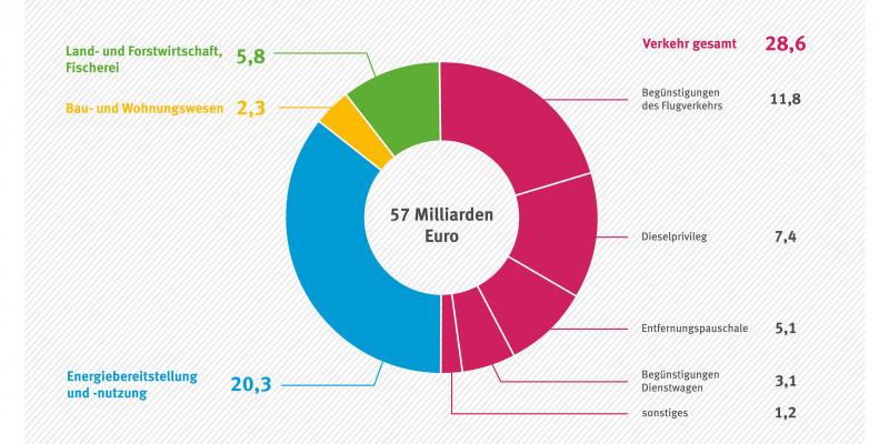 Aufteilung des Subventionsvolumens nach Sektoren