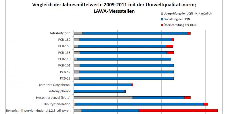 Vergleich der Jahresmittelwerte 2009-2011 mit der Umweltqualitätsnorm; LAWA-Messstellen