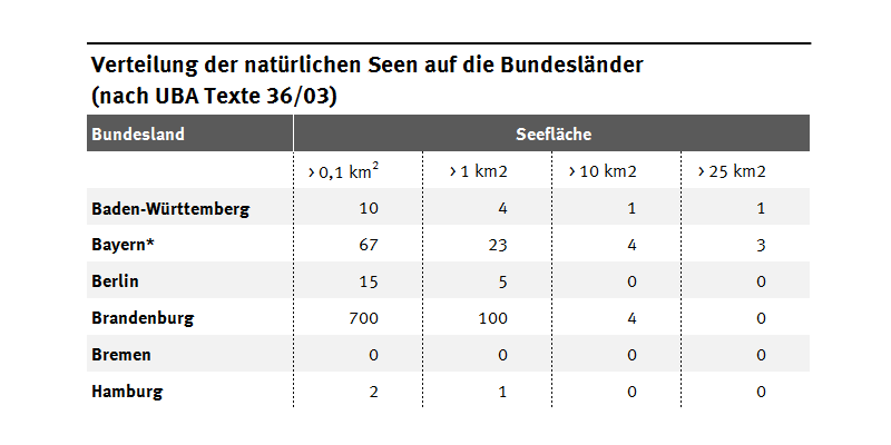 Eine Tabelle zeigt die Verteilung der natürlichen Seen in Deutschland. Viele kleinere Seen gibt es in Brandenburg, Mecklenburg-Vorpommern und Schleswig-Holstein. Einige große Seen jedoch auch in Bayern.