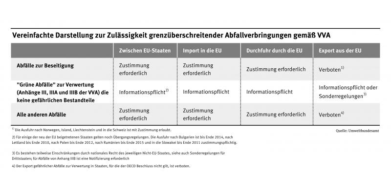 Vereinfachte Darstellung zur Zuslässigkeit grenzüberschreitender Abfallverbringungen gemäß VVA