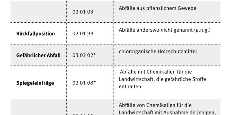 Tabelle Beispiele aus Abfallliste