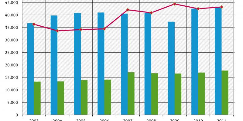 Grafik Entwicklung der Sammelquoten bei Gerätebatterien